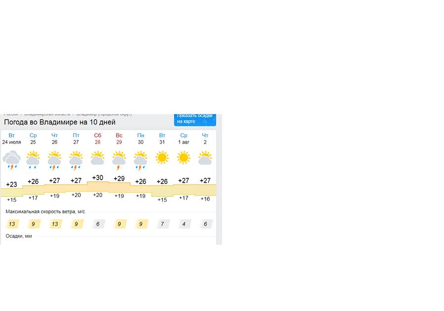 Интересует, какая погода сегодня на день или ночь, 15 ноября, во владимире?