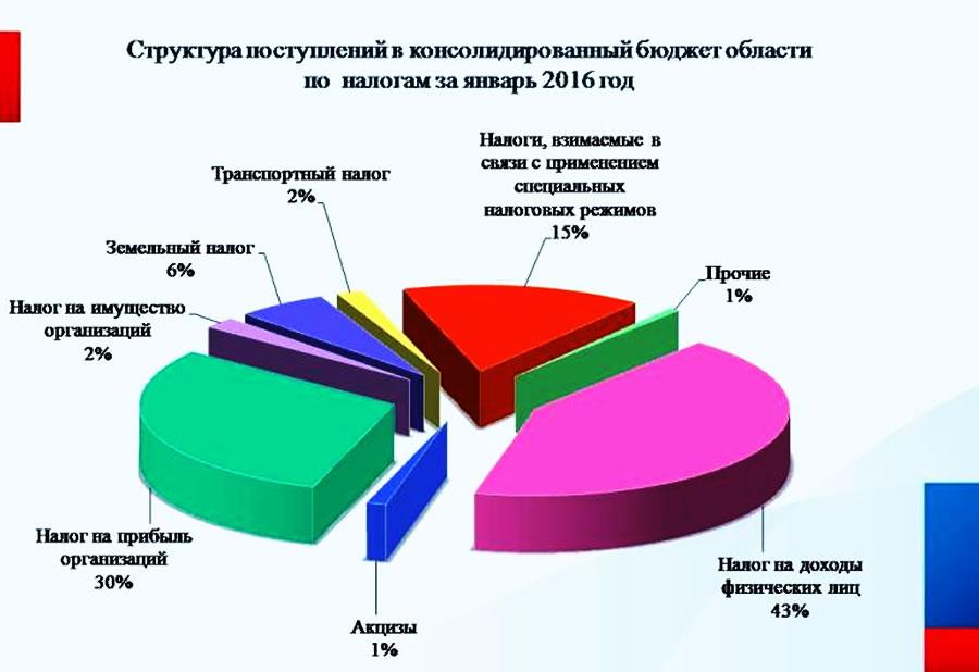 подробно Налоги в бюджет московской области был задуман